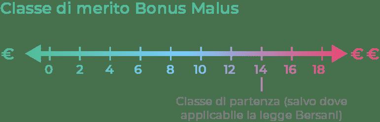 Classe di merito Bonus Malus